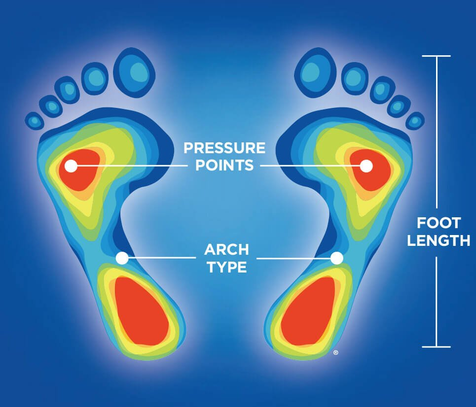 Foot heat image of foot length, pressure points and arch type